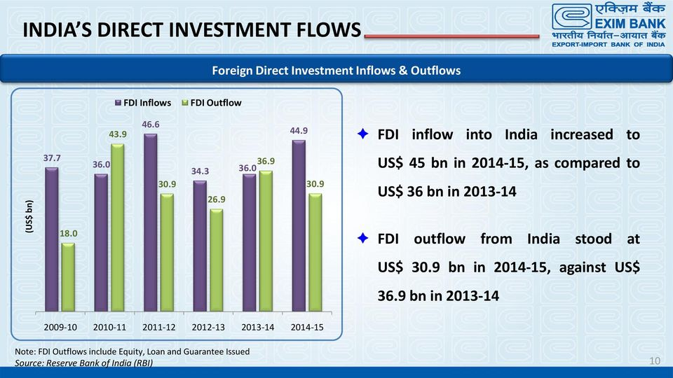 9 US$ 45 bn in 2014-15, as compared to US$ 36 bn in 2013-14 18.0 FDI outflow from India stood at US$ 30.