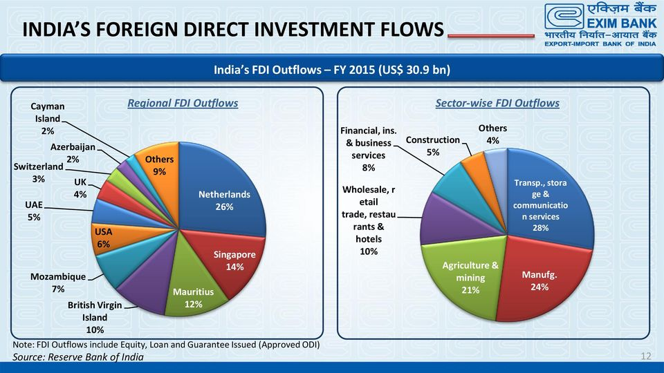 Netherlands 26% Singapore 14% Note: FDI Outflows include Equity, Loan and Guarantee Issued (Approved ODI) Source: Reserve Bank of India
