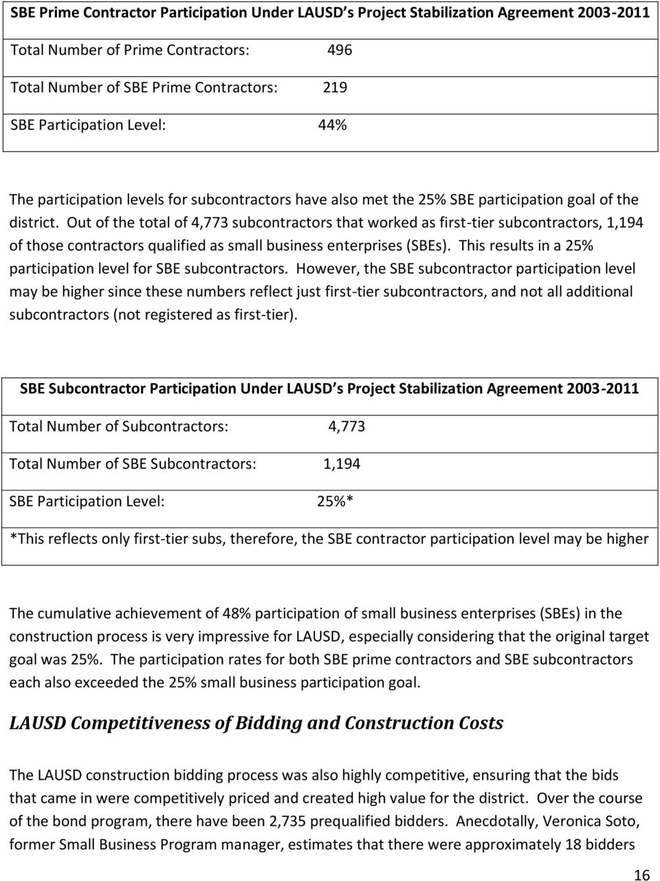 Out of the total of 4,773 subcontractors that worked as first-tier subcontractors, 1,194 of those contractors qualified as small business enterprises (SBEs).