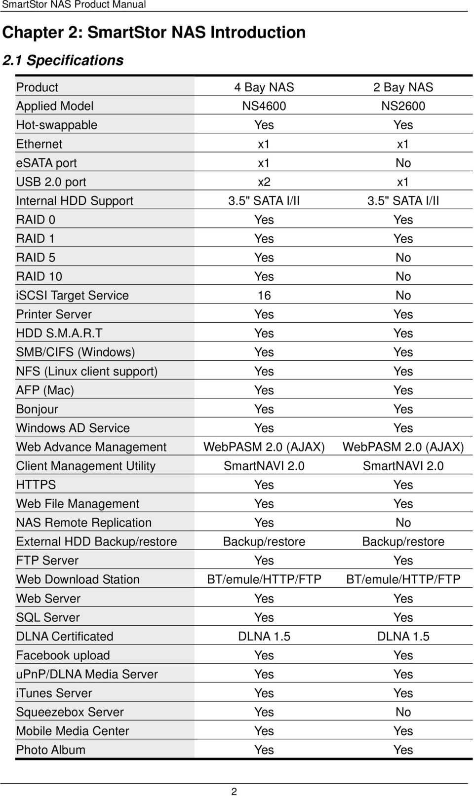 "5"" SATA I/II RAID 0 Yes Yes RAID 1 Yes Yes RAID 5 Yes No RAID 10 Yes No iscsi Target Service 16 No Printer Server Yes Yes HDD S.M.A.R.T Yes Yes SMB/CIFS (Windows) Yes Yes NFS (Linux client support) Yes Yes AFP (Mac) Yes Yes Bonjour Yes Yes Windows AD Service Yes Yes Web Advance Management WebPASM 2."