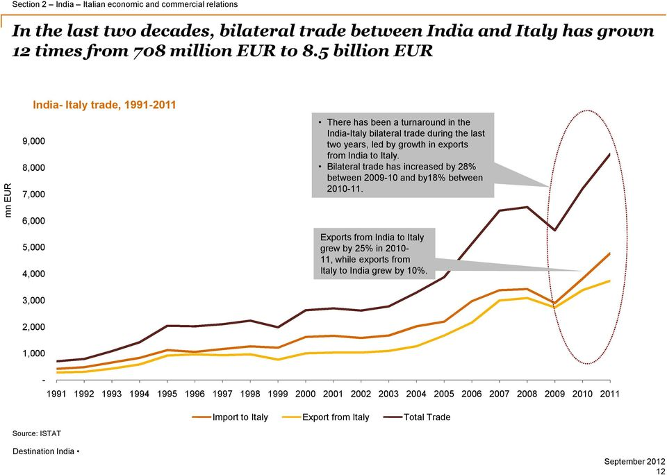 growth in exports from India to Italy. Bilateral trade has increased by 28% between 2009-10 and by18% between 2010-11.