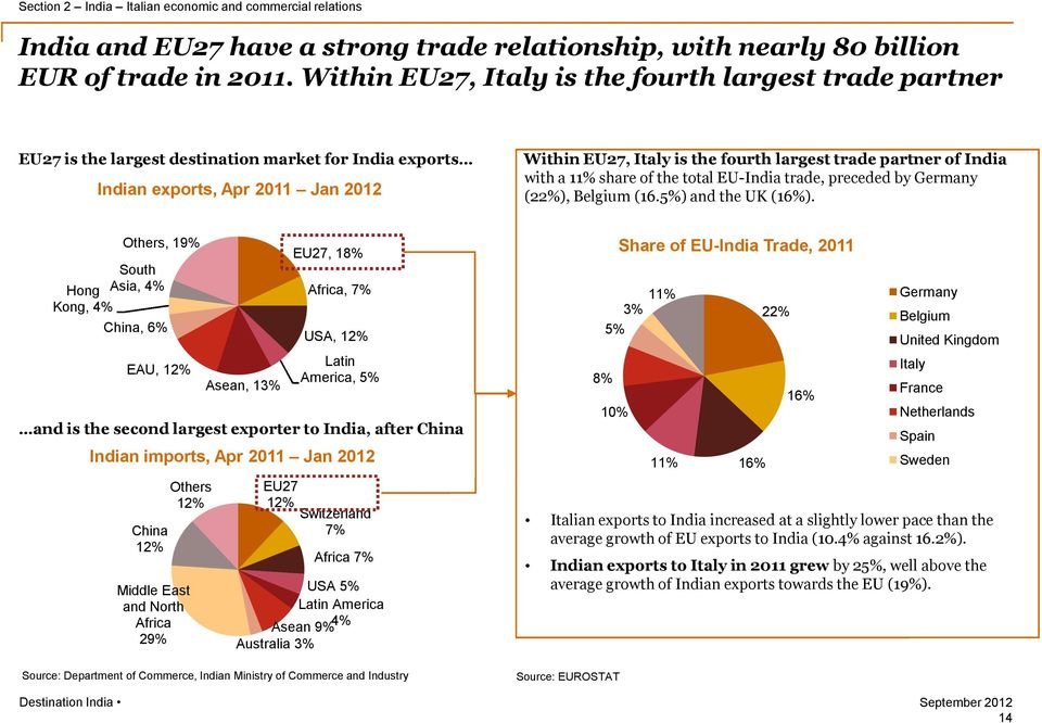 partner of India with a 11% share of the total EU-India trade, preceded by Germany (22%), Belgium (16.5%) and the UK (16%).