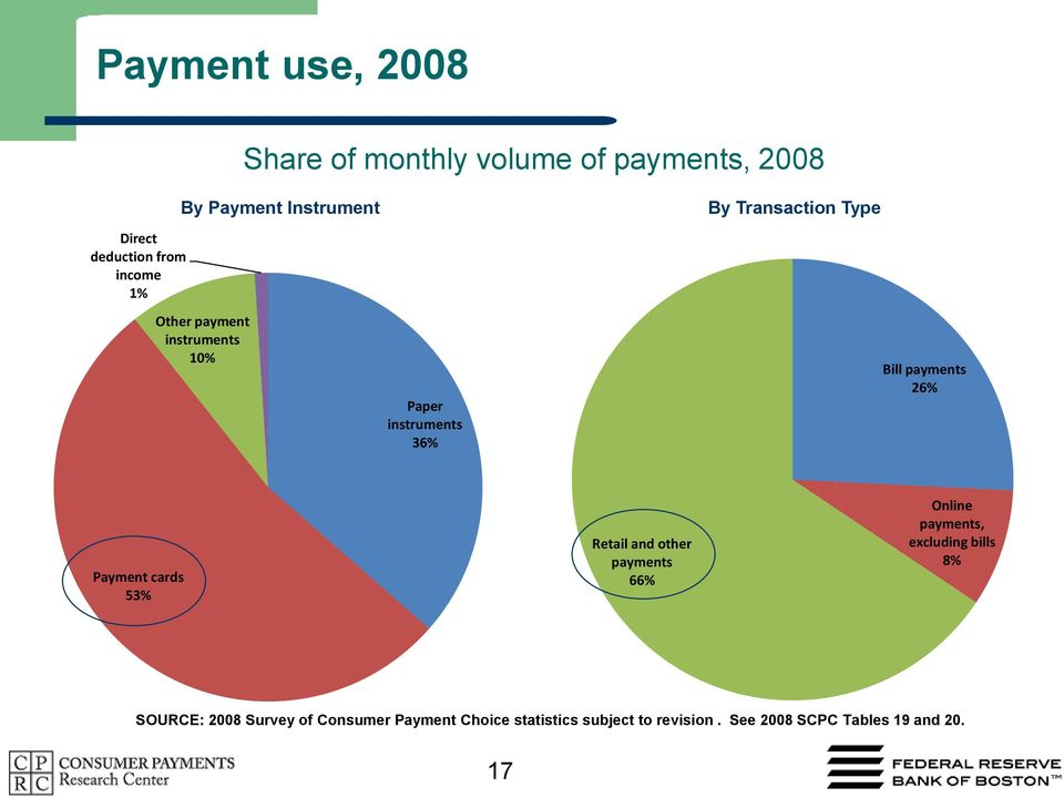 payments 26% Payment cards 53% Retail and other payments 66% Online payments, excluding bills 8%