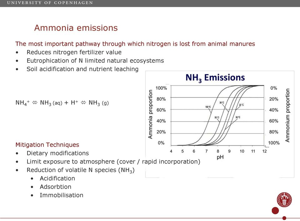 leaching ΝΗ 4 + ΝΗ 3 (aq) + H + NH 3 (g) Mitigation Techniques Dietary modifications Limit exposure to