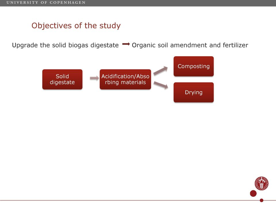 and fertilizer Solid digestate