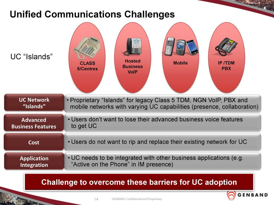 collaboration) Users don t want to lose their advanced business voice features to get UC Users do not want to rip and replace their existing network for