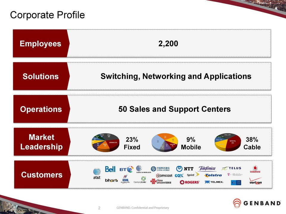 Operations 50 Sales and Support Centers