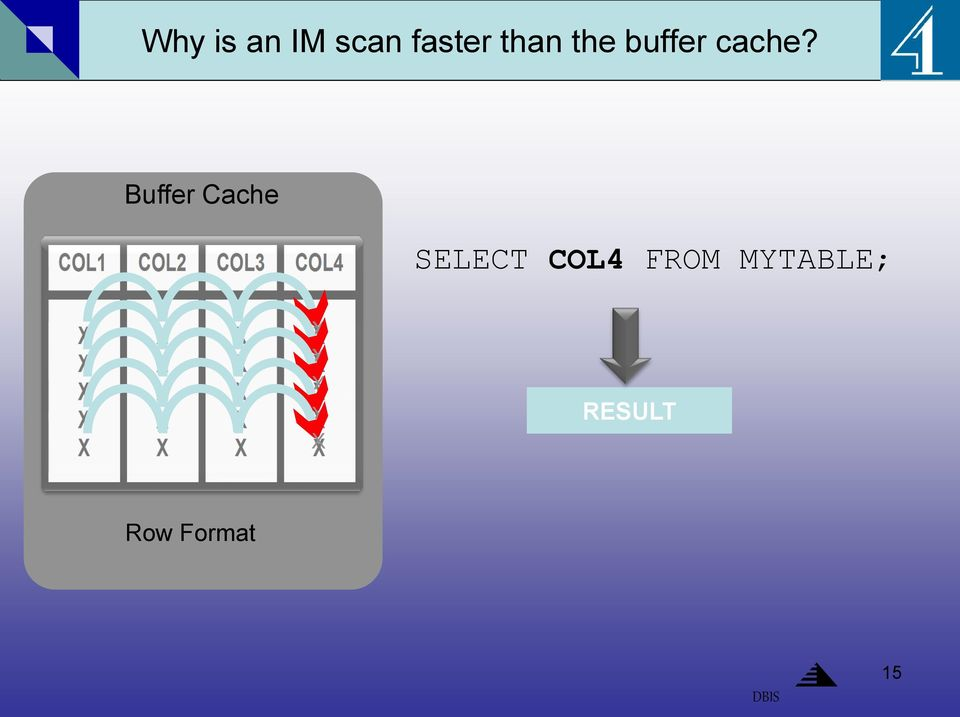 Buffer Cache SELECT COL4 FROM