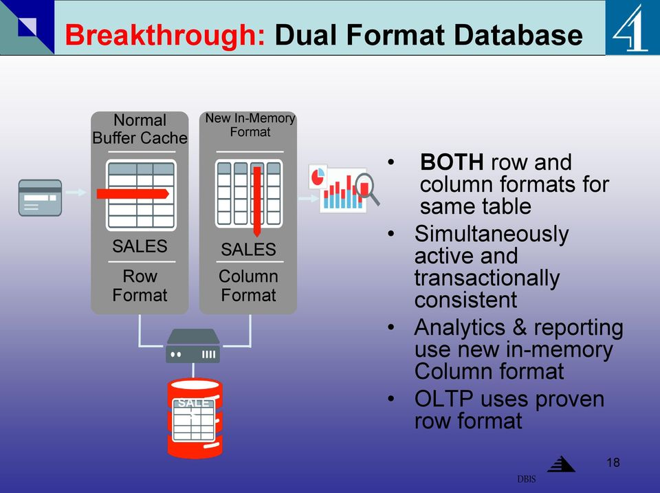 formats for same table Simultaneously active and transactionally