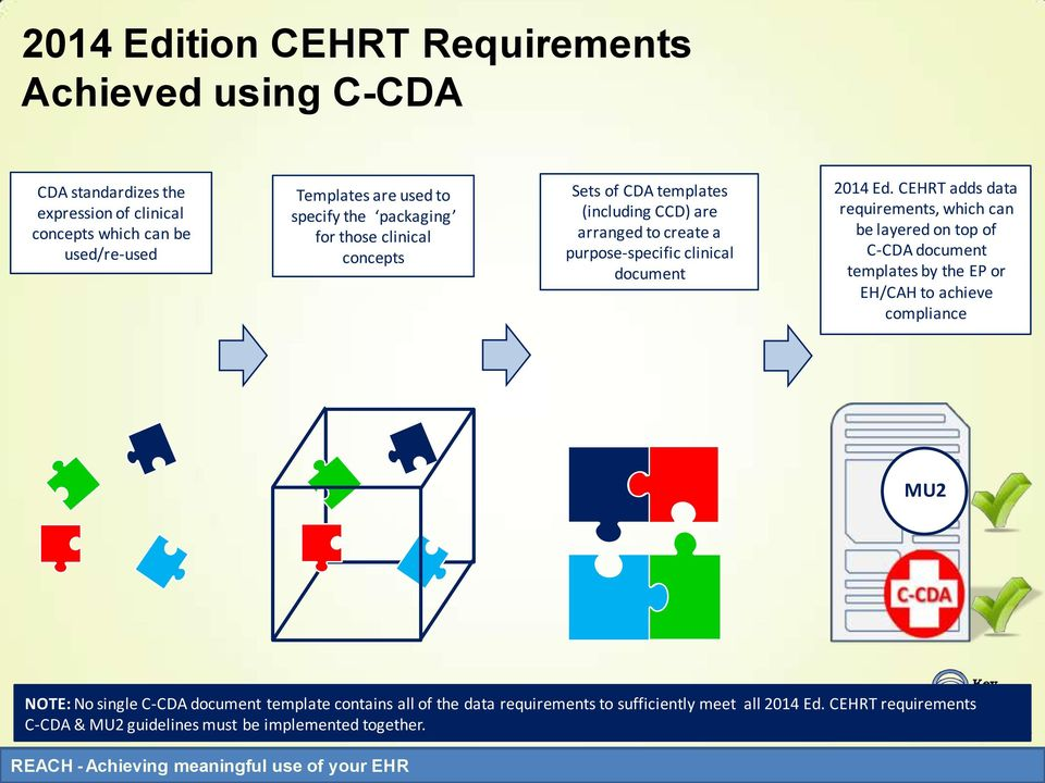 CEHRT adds data requirements, which can be layered on top of C-CDA document templates by the EP or EH/CAH to achieve compliance MU2 NOTE: No single C-CDA