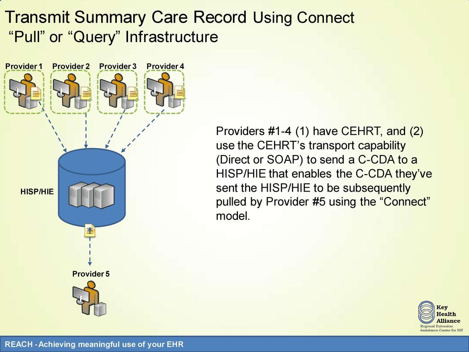 have CEHRT, and (2) use the CEHRT s transport capability (Direct or SOAP) to send a C-CDA to a HISP/HIE that