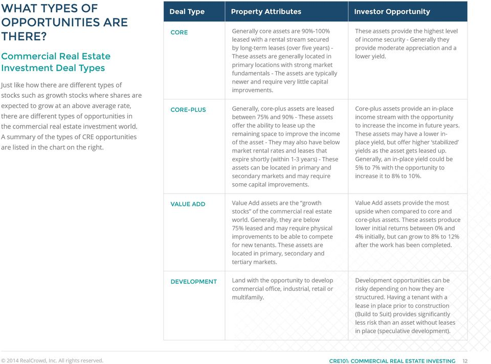 types of opportunities in the commercial real estate investment world. A summary of the types of CRE opportunities are listed in the chart on the right.
