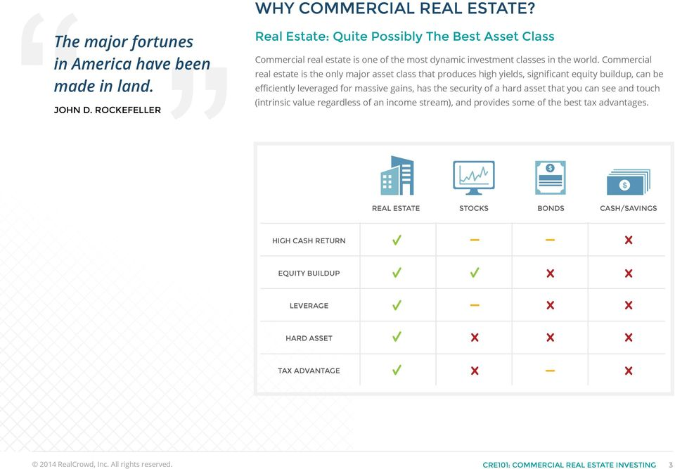 Commercial real estate is the only major asset class that produces high yields, significant equity buildup, can be efficiently leveraged for massive gains, has the security of a hard
