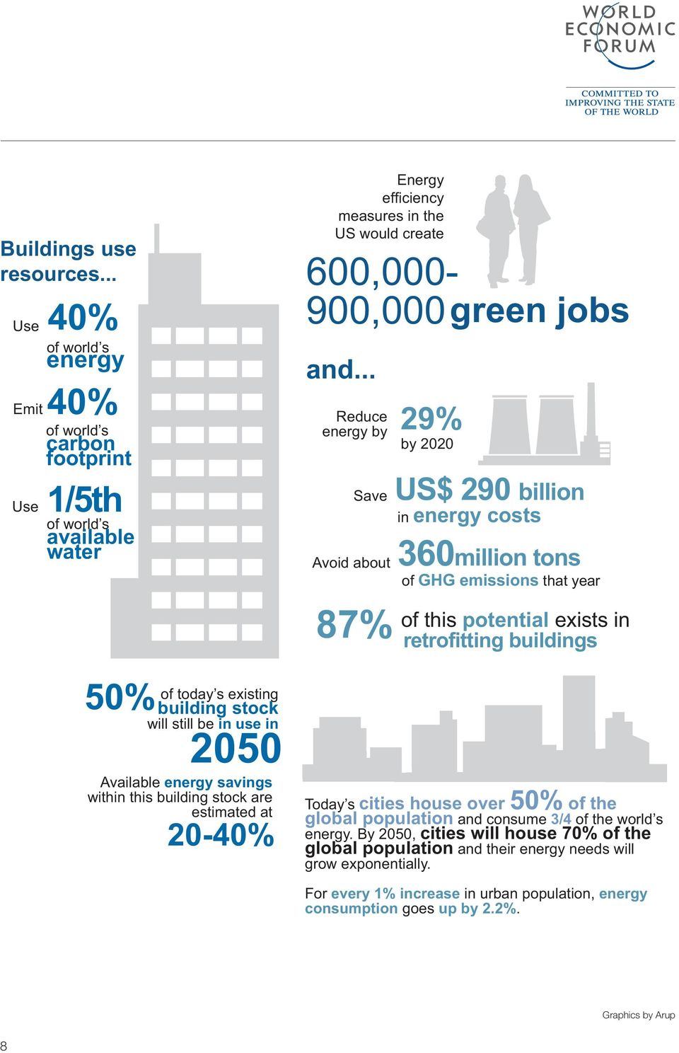 within this building stock are estimated at 20-40% Energy efficiency measures in the US would create 600,000-900,000 green jobs and.