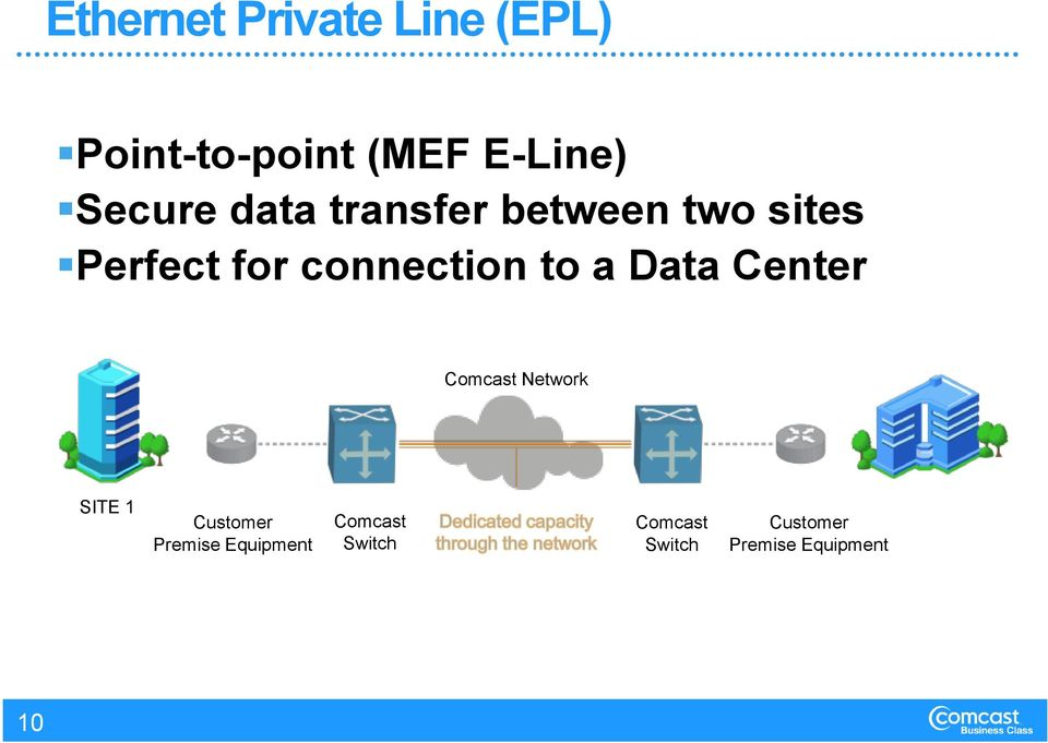 connection to a Data Center Comcast Network SITE 1 Customer
