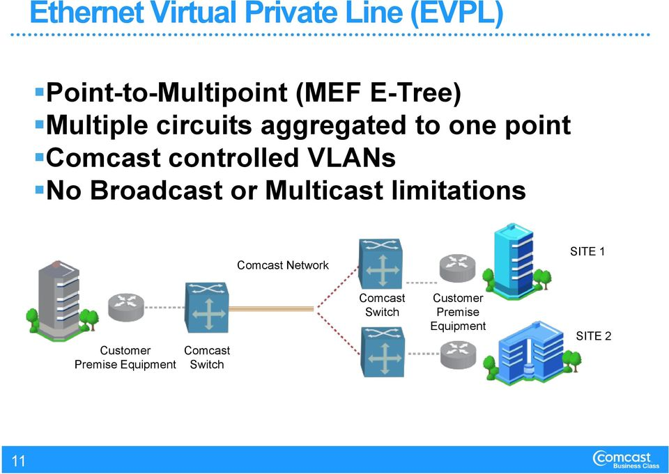 Broadcast or Multicast limitations Comcast Network SITE 1 Customer