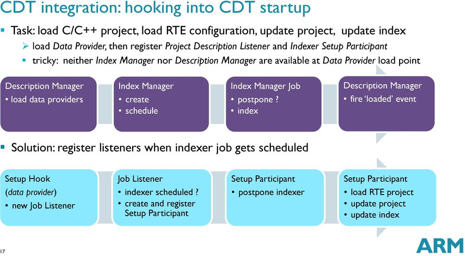 Manager Job Description Manager load data providers create schedule postpone?