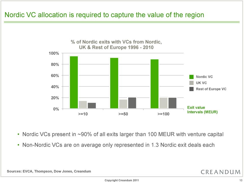 value Intervals (MEUR) Nordic VCs present in ~90% of all exits larger than 100 MEUR with venture capital