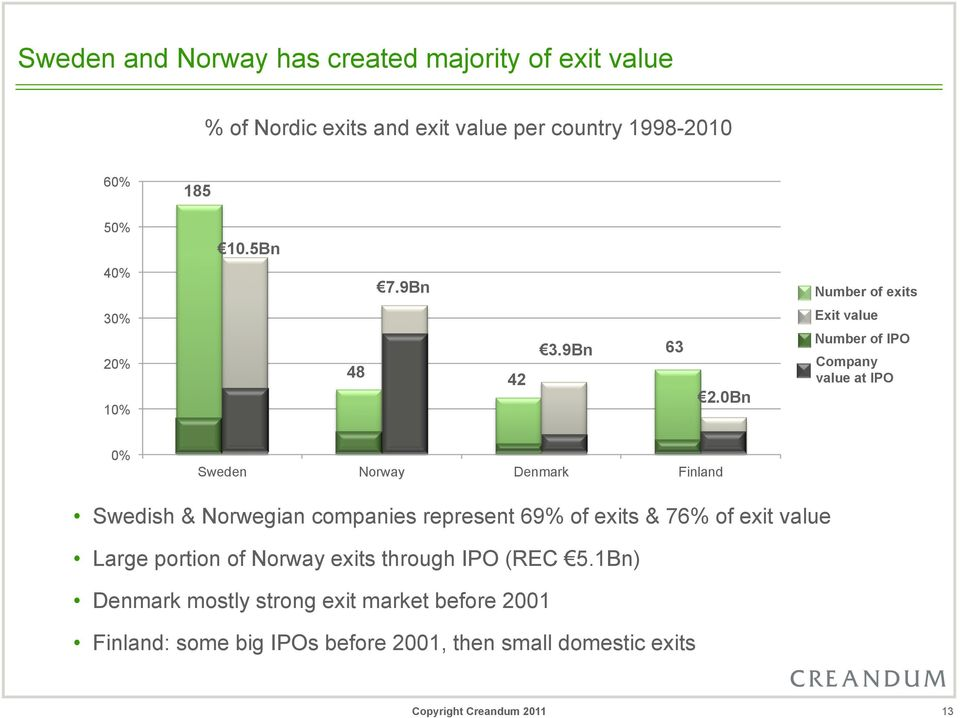 0Bn Exit value Number of IPO Company value at IPO 0% Sweden Norway Denmark Finland Swedish & Norwegian companies represent