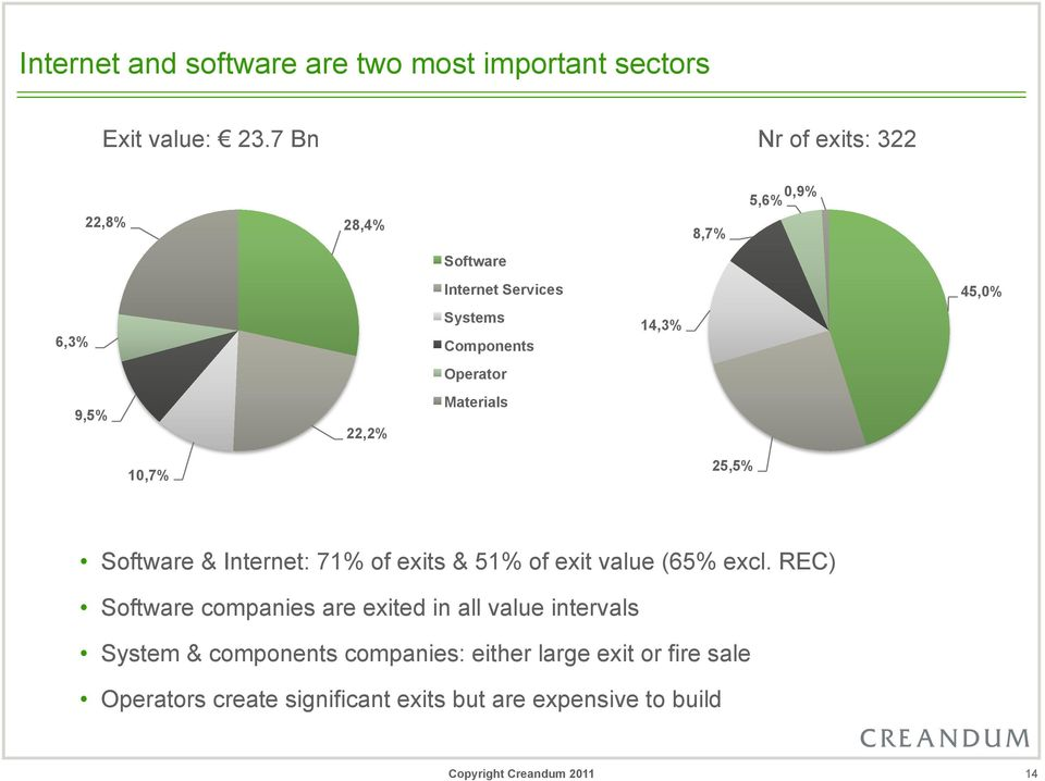 Operator 9,5% 22,2% Materials 10,7% 25,5% Software & Internet: 71% of exits & 51% of exit value (65% excl.