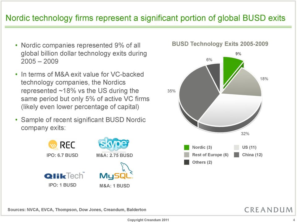 same period but only 5% of active VC firms (likely even lower percentage of capital) 35% 18% Sample of recent significant BUSD Nordic company exits: 32% Nordic