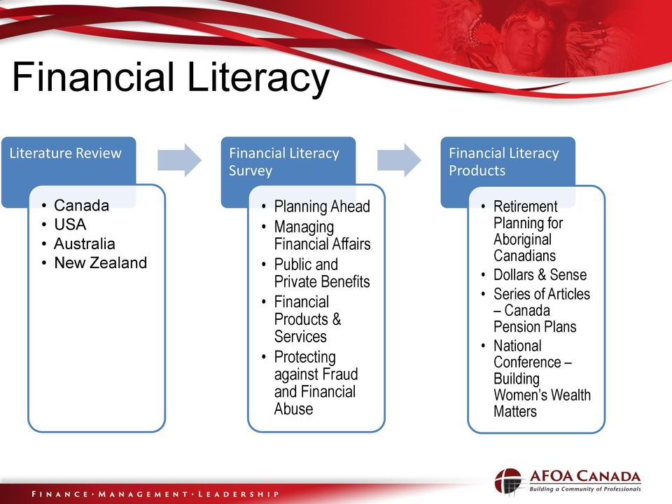 against Fraud and Financial Abuse Financial Literacy Products Retirement Planning for Aboriginal