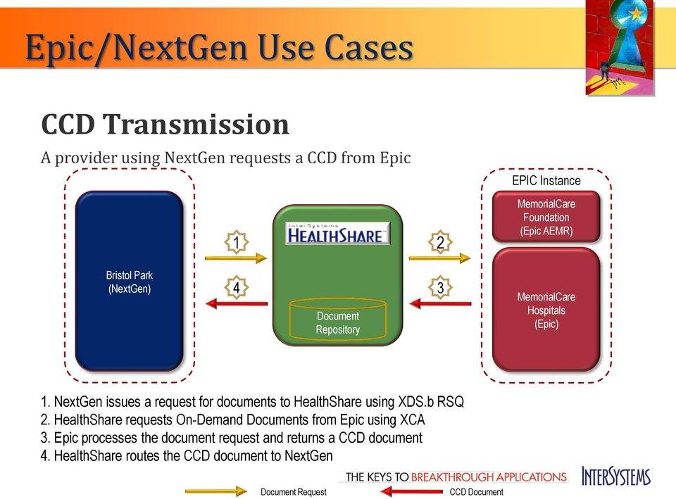 NextGen issues a request for documents to HealthShare using XDS.b RSQ 2.