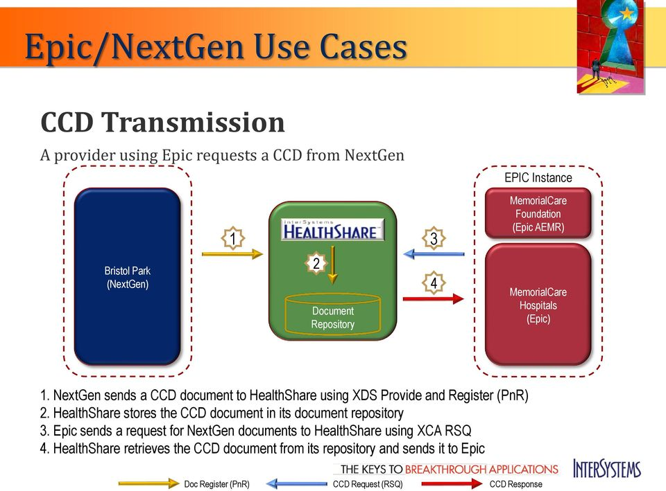 NextGen sends a CCD document to HealthShare using XDS Provide and Register (PnR) 2.