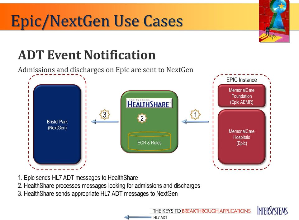 MemorialCare Hospitals (Epic) 1. Epic sends HL7 ADT messages to HealthShare 2.