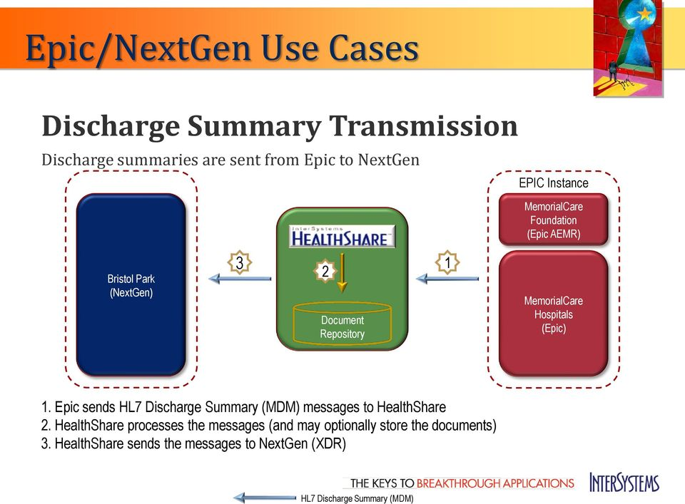 Hospitals (Epic) 1. Epic sends HL7 Discharge Summary (MDM) messages to HealthShare 2.