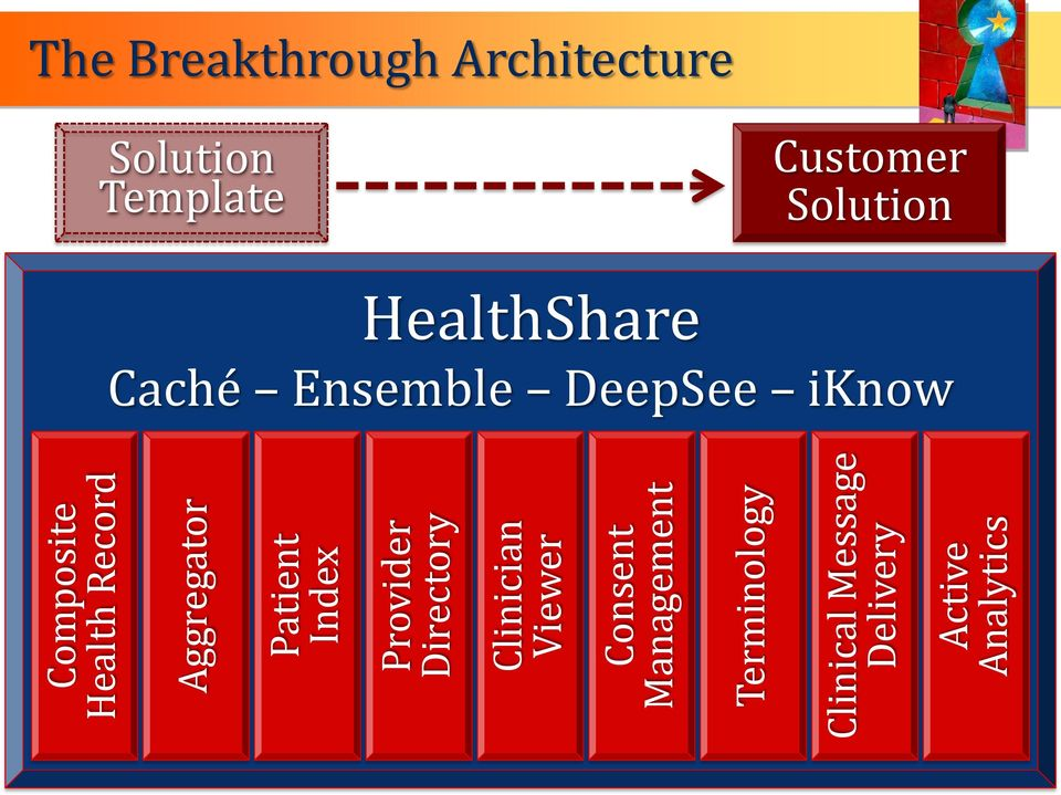 Message Delivery Active Analytics The Breakthrough Architecture