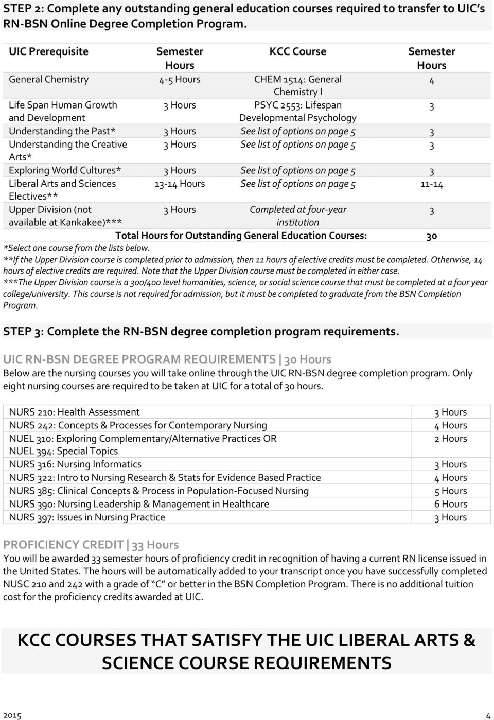 options on page 5 Understanding the Creative See list of options on page 5 Arts* Exploring World Cultures* See list of options on page 5 Liberal Arts and Sciences 1-1 See list of options on page 5