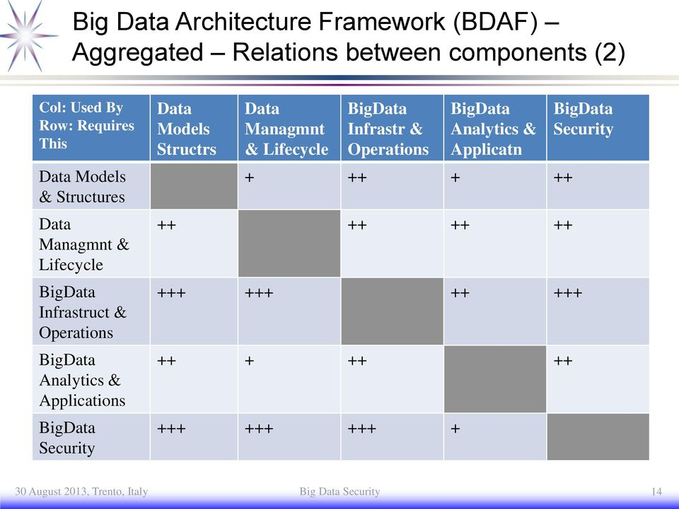 Security Models Structrs Managmnt & Lifecycle Big Infrastr & Operations Big Analytics & Applicatn + ++ + ++