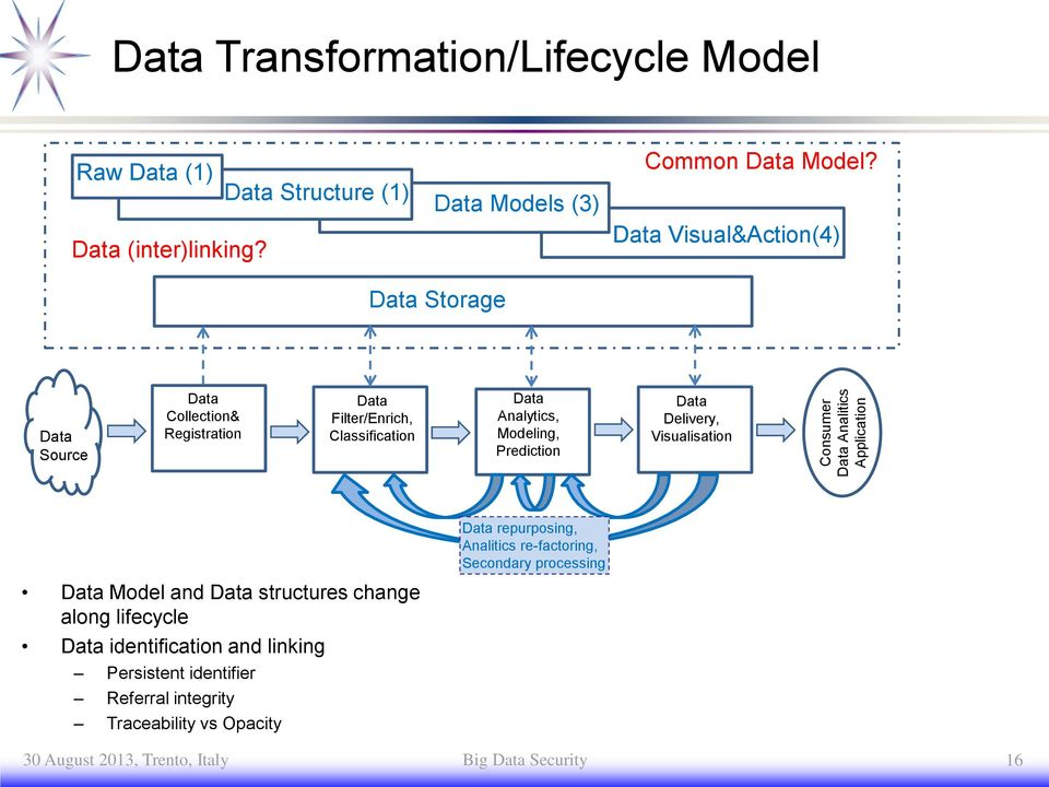 Delivery, Visualisation repurposing, Analitics re-factoring, Secondary processing Model and structures change along lifecycle