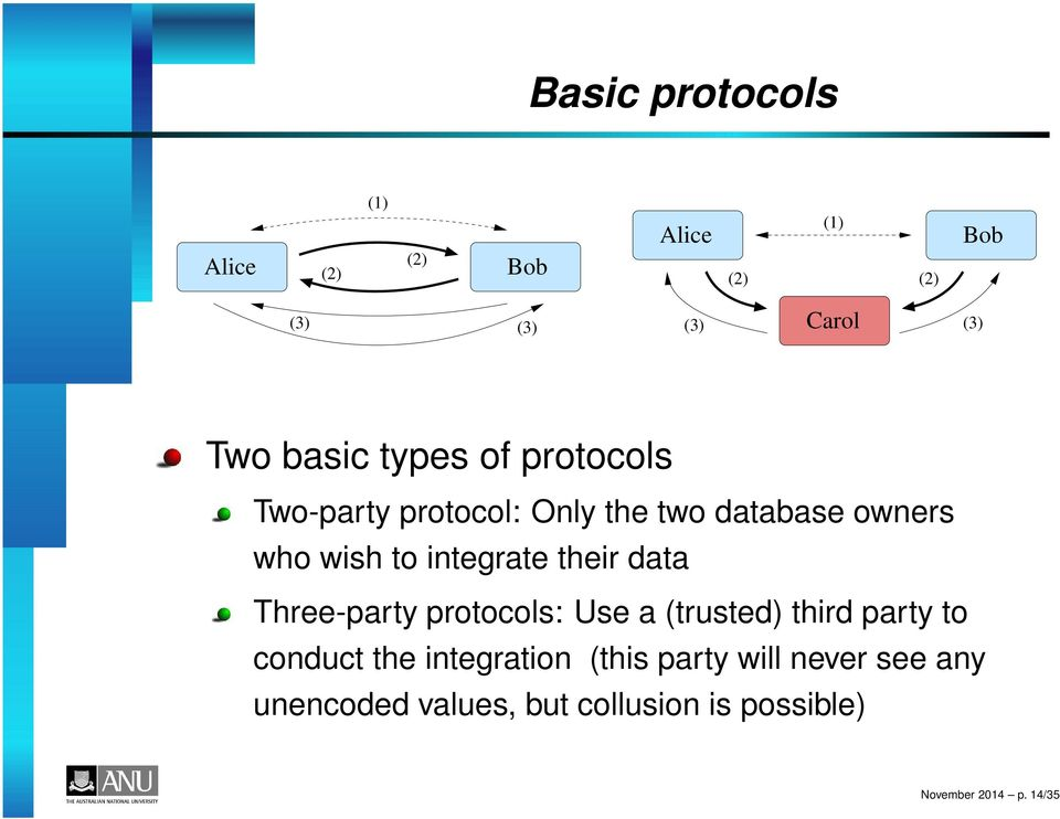 their data Three-party protocols: Use a (trusted) third party to conduct the integration
