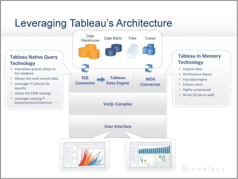 exisbng IT investments/architecture SQL Connector Tableau Data Engine VizQL Compiler MDX Connector Tableau In Memory Technology