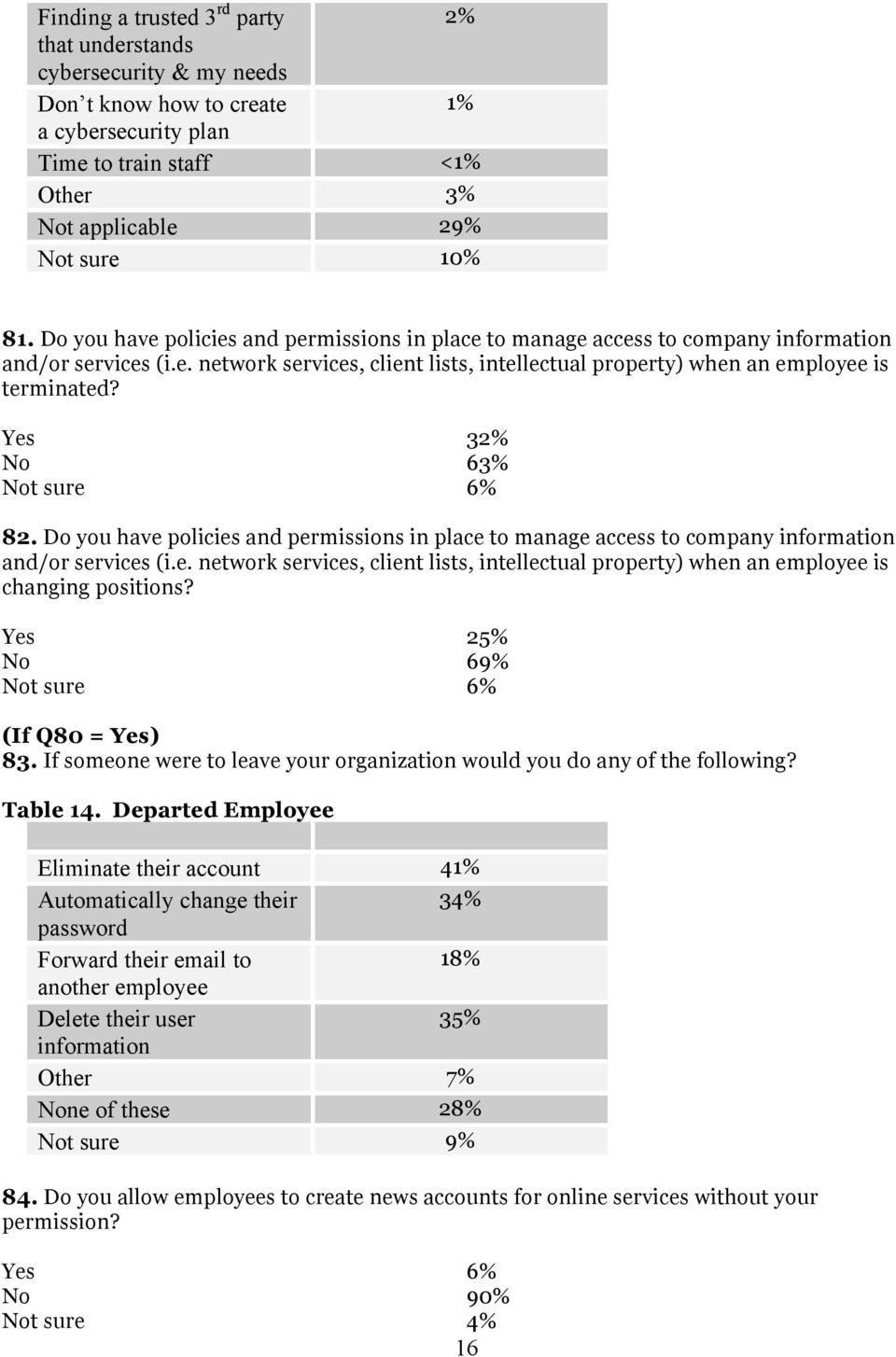 Yes 32% No 63% Not sure 6% 82. Do you have policies and permissions in place to manage access to company information and/or services (i.e. network services, client lists, intellectual property) when an employee is changing positions?