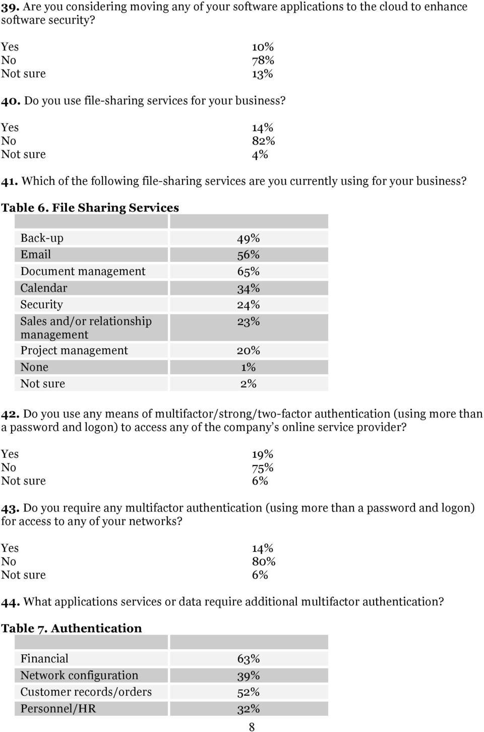 File Sharing Services Back-up 49% Email 56% Document management 65% Calendar 34% Security 24% Sales and/or relationship 23% management Project management 20% None 1% 42.
