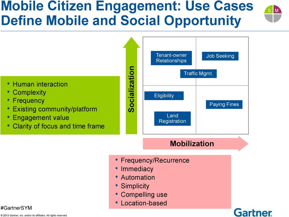 community/platform Engagement value Clarity of focus and time frame Eligibility Land Registration