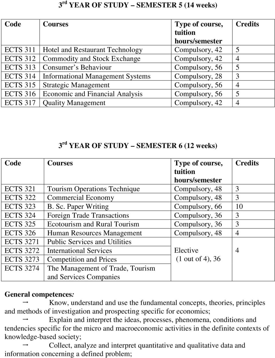 Compulsory, 42 4 3 rd YEAR OF STUDY SEMESTER 6 (12 weeks) ECTS 321 Tourism Operations Technique Compulsory, 48 3 ECTS 322 Commercial Economy Compulsory, 48 3 ECTS 323 B. Sc.