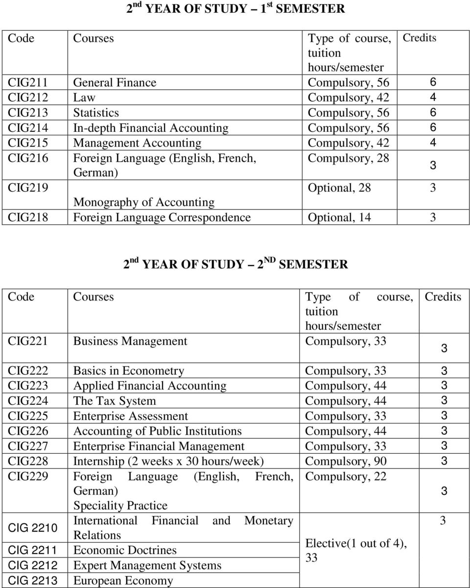 Optional, 14 3 2 nd YEAR OF STUDY 2 ND SEMESTER Code Courses Type of course, CIG221 Business Management Compulsory, 33 Credits 3 CIG222 Basics in Econometry Compulsory, 33 3 CIG223 Applied Financial