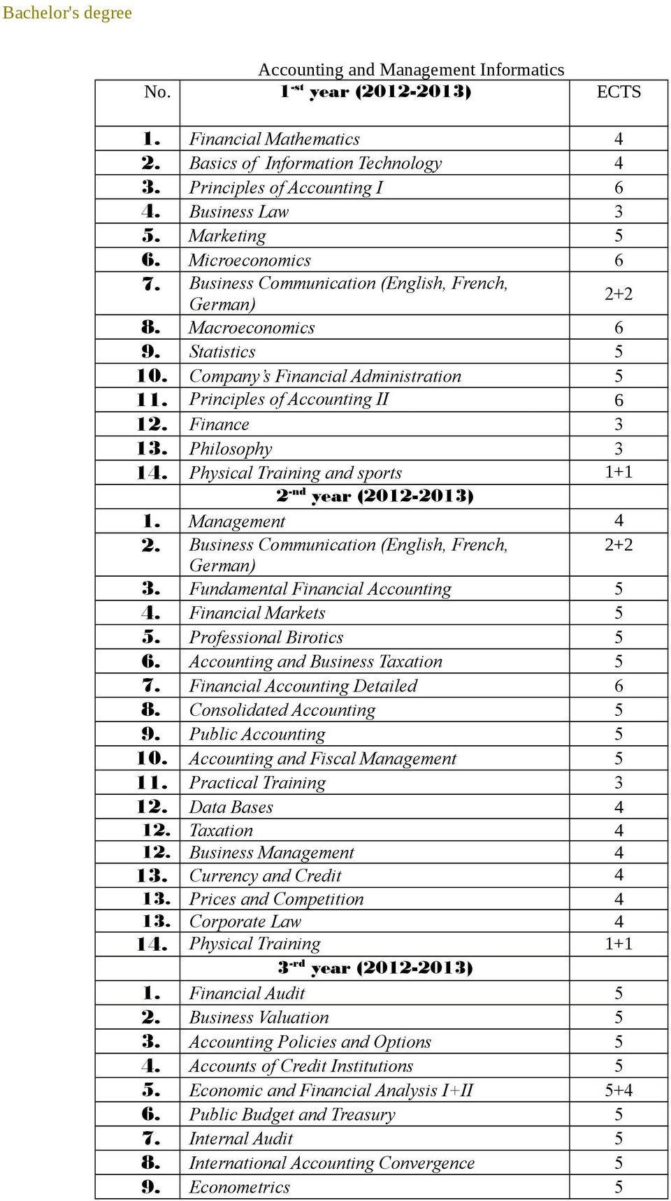 Finance 1. Philosophy 14. Physical Training and sports 1+1 1. Management 4 2. Business Communication (English, French,. Fundamental Financial Accounting 5 4. Financial Markets 5 5.