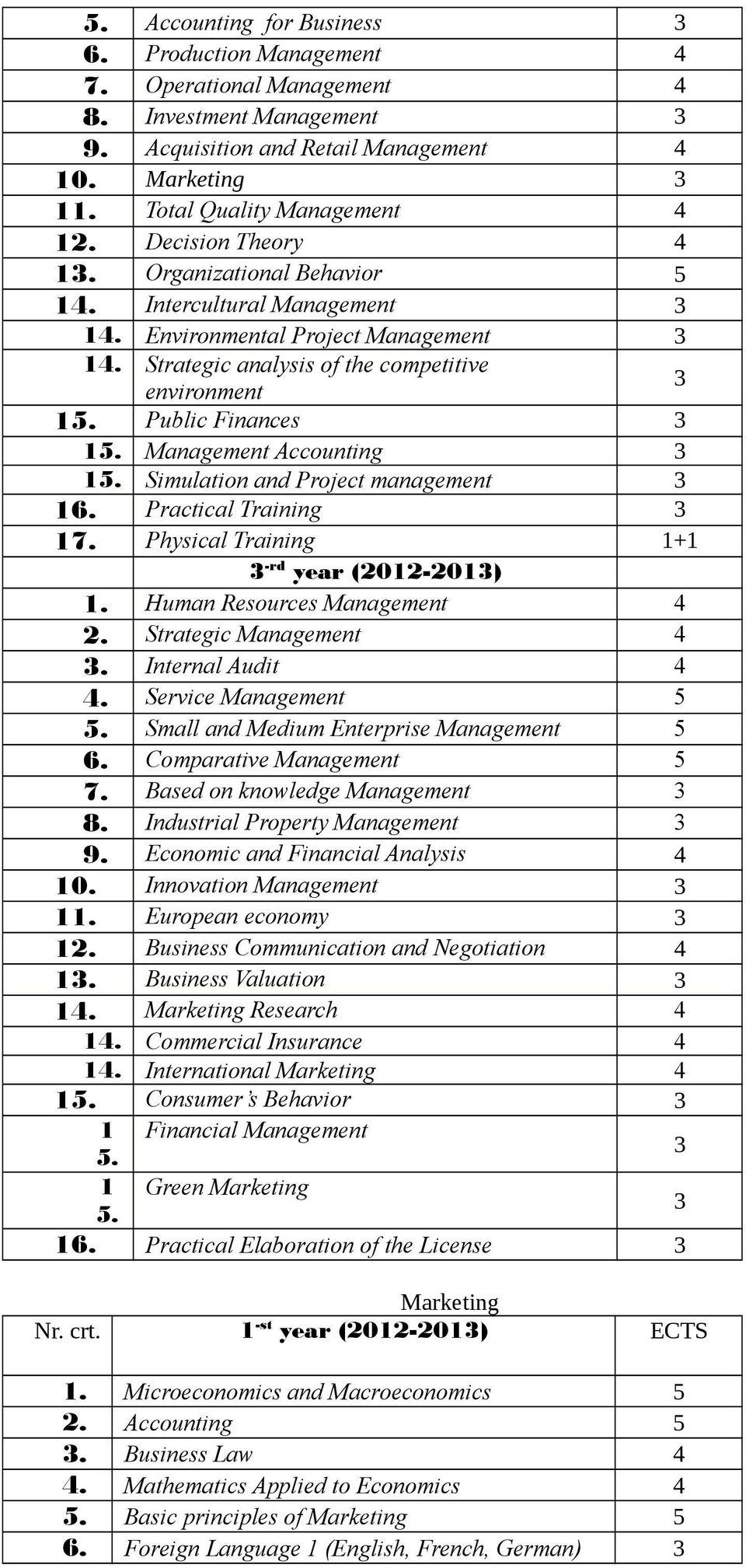 Management Accounting 15. Simulation and Project management 16. Practical Training 17. Physical Training 1+1 -rd year (2012-201) 1. Human Resources Management 4 2. Strategic Management 4.
