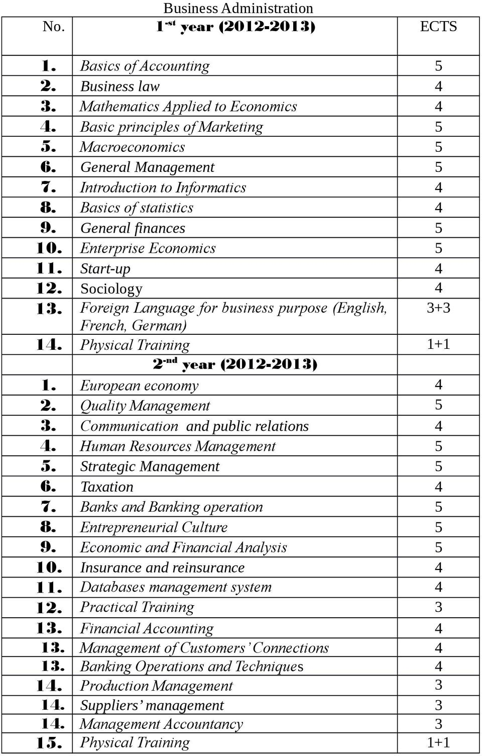 Foreign Language for business purpose (English, + French, 1. European economy 4 2. Quality Management 5. Communication and public relations 4 4. Human Resources Management 5 5.