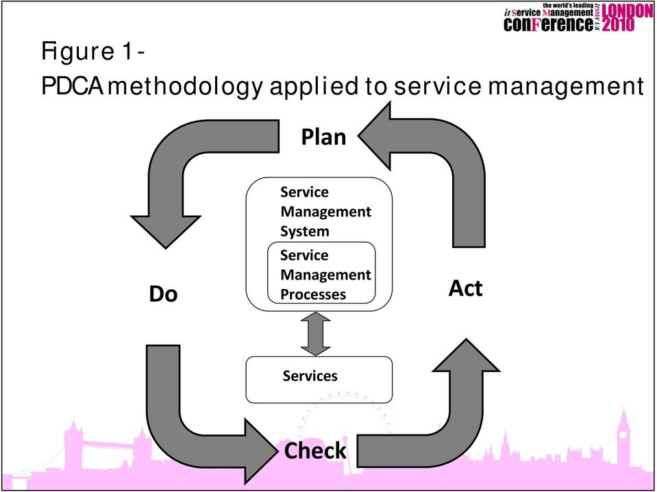 Do Service Management System