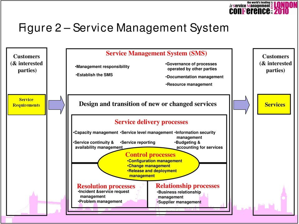 request management Problem management Service delivery processes Service level management Service continuity & Service reporting availability management Control processes Configuration