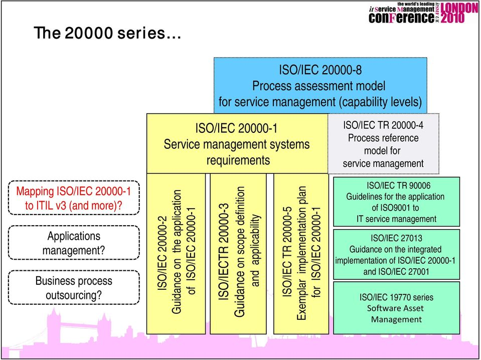 ISO/IEC 20000-2 Guidance on the application of ISO/IEC 20000-1 ISO/IECTR 20000-3 Guidance on scope definition and applicability ISO/IEC TR 20000-5 Exemplar implementation plan for