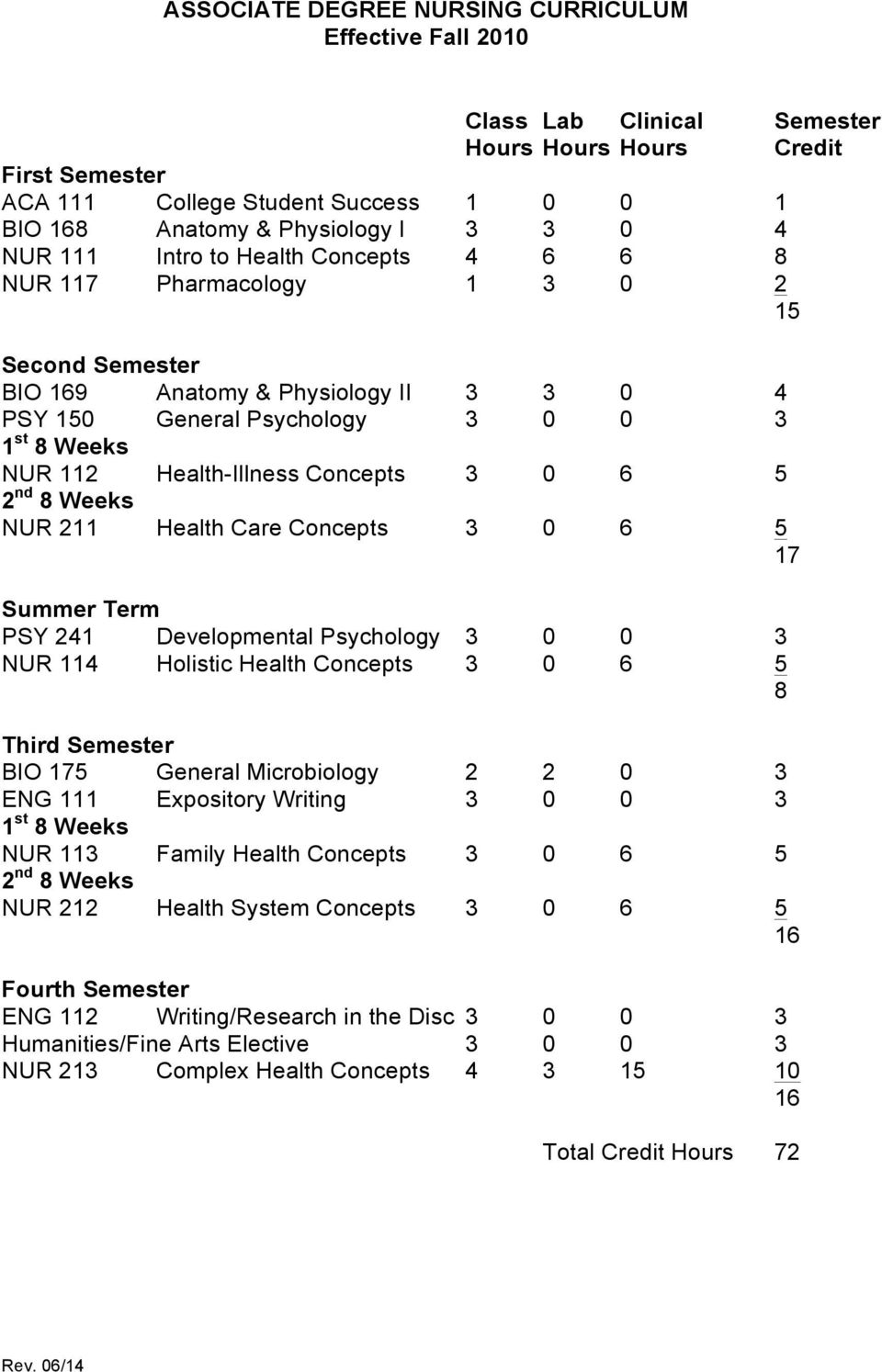 Health-Illness Concepts 3 0 6 5 2 nd 8 Weeks NUR 211 Health Care Concepts 3 0 6 5 17 Summer Term PSY 241 Developmental Psychology 3 0 0 3 NUR 114 Holistic Health Concepts 3 0 6 5 8 Third Semester BIO