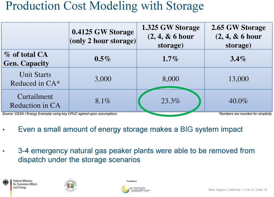 4% 3,000 8,000 13,000 Curtailment Reduction in CA Source: CESA / Energy Exemplar using key CPUC agreed-upon assumptions 8.1% 23.3% 40.