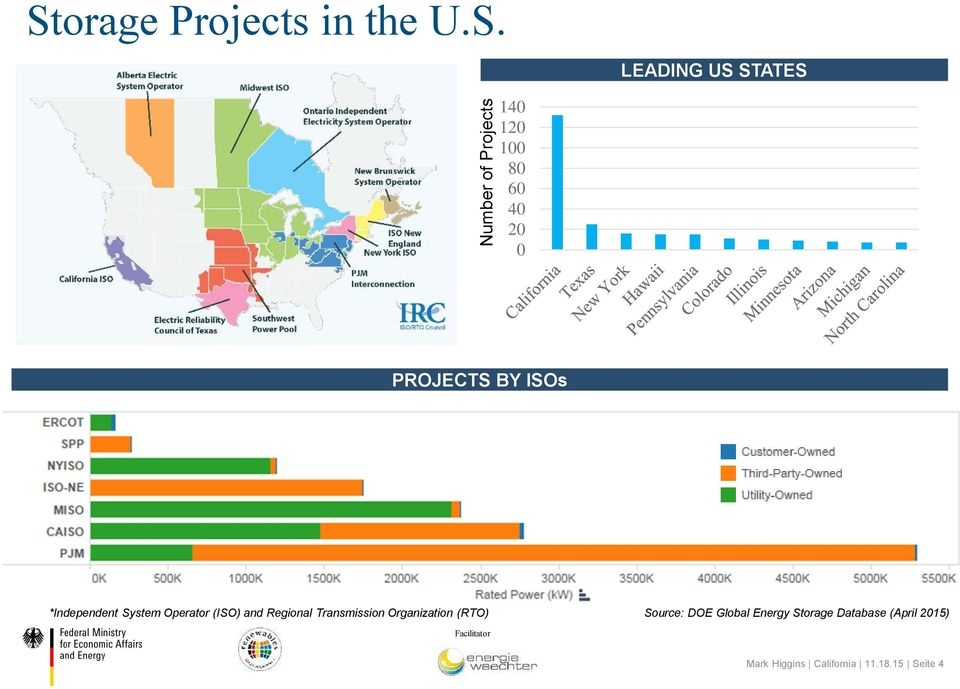 LEADING US STATES 140 120 100 80 60 40 20 0 PROJECTS BY ISOs